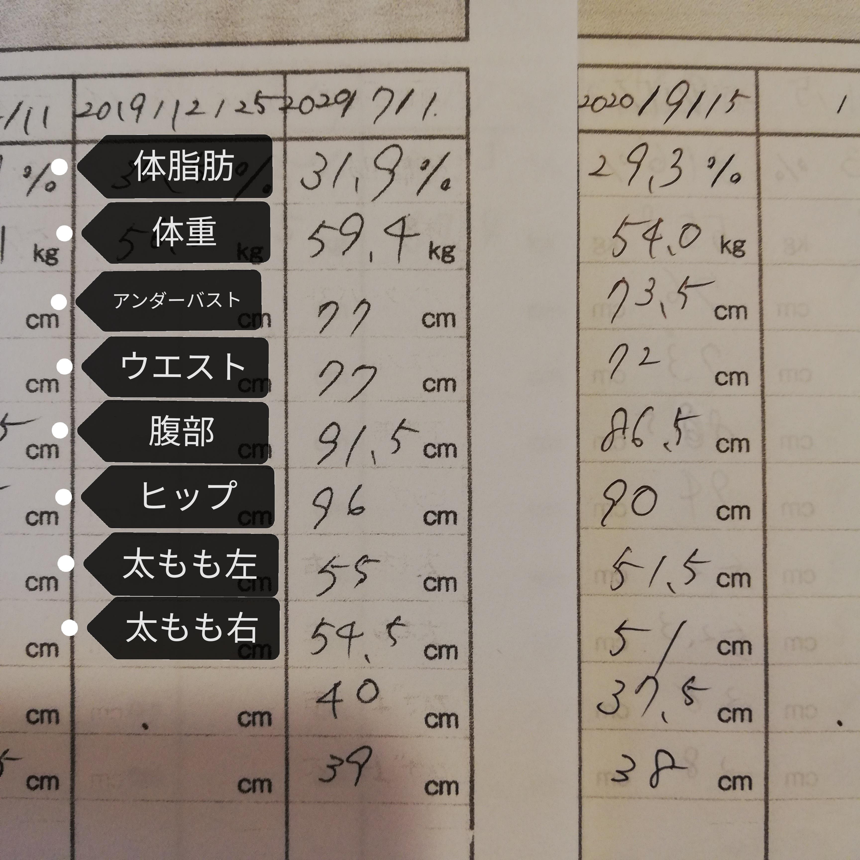 50代のお客様、7月から2ヶ月半で5.4キロ減!!